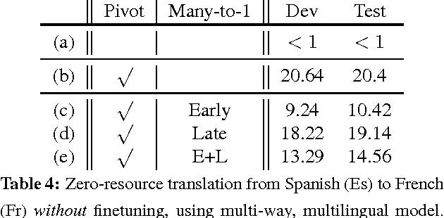Figure 3 for Zero-Resource Translation with Multi-Lingual Neural Machine Translation