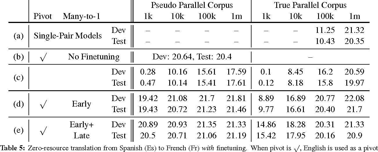 Figure 4 for Zero-Resource Translation with Multi-Lingual Neural Machine Translation