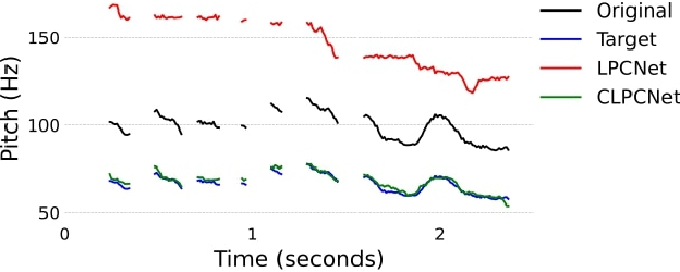 Figure 1 for Neural Pitch-Shifting and Time-Stretching with Controllable LPCNet