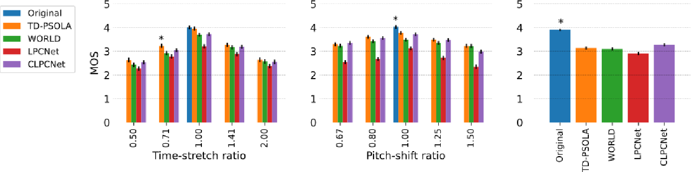 Figure 3 for Neural Pitch-Shifting and Time-Stretching with Controllable LPCNet