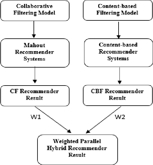 Figure 2 from Implementation of weighted parallel hybrid recommender