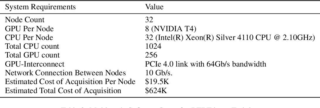 Figure 1 for Multi-node Bert-pretraining: Cost-efficient Approach
