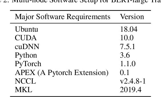 Figure 3 for Multi-node Bert-pretraining: Cost-efficient Approach