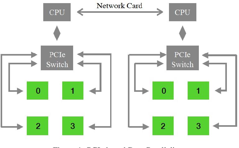 Figure 2 for Multi-node Bert-pretraining: Cost-efficient Approach