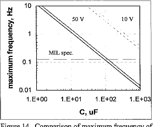 Figure 14 from Effect of Inductance and Requirements for