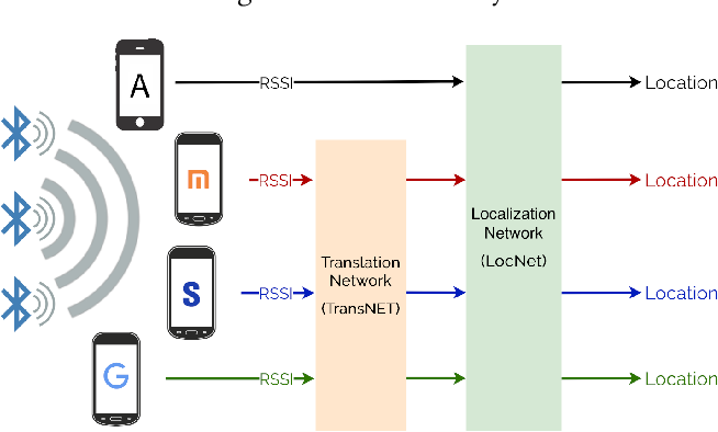 Figure 1 for DeepBLE: Generalizing RSSI-based Localization Across Different Devices