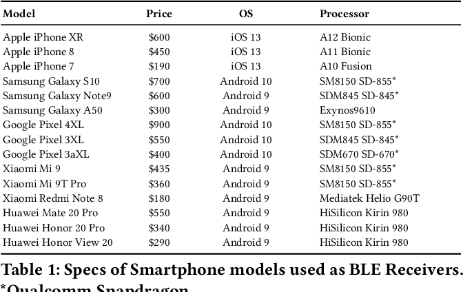 Figure 2 for DeepBLE: Generalizing RSSI-based Localization Across Different Devices