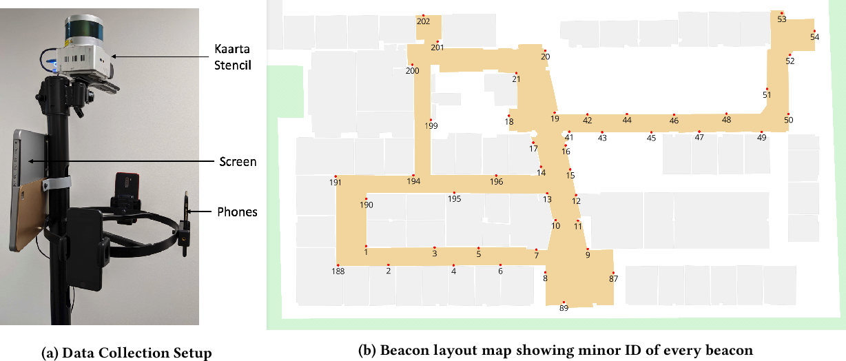 Figure 3 for DeepBLE: Generalizing RSSI-based Localization Across Different Devices