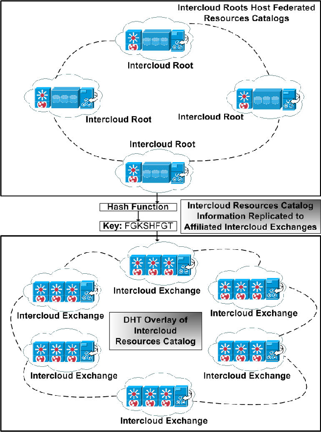 Figure 6 from intercloud exchanges and roots topology and trust figure 3 malvernweather Choice Image