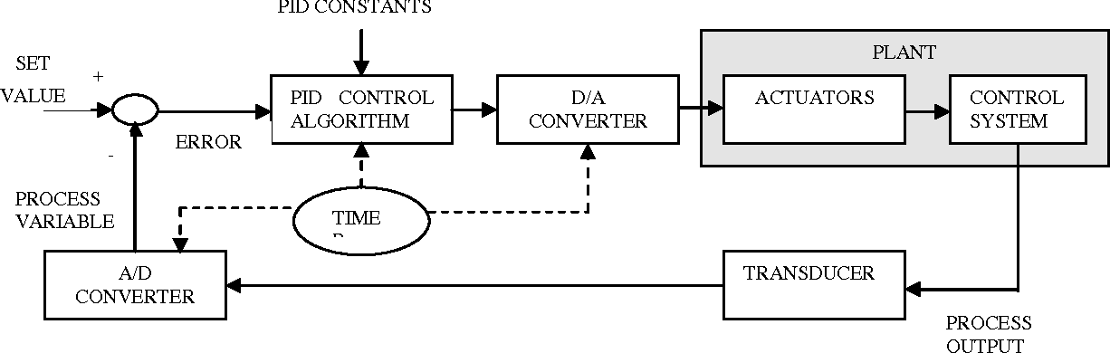 Figure 1 from modeling simulation and control of bioreactors figure 1 block diagram representation of process control loop ccuart Gallery
