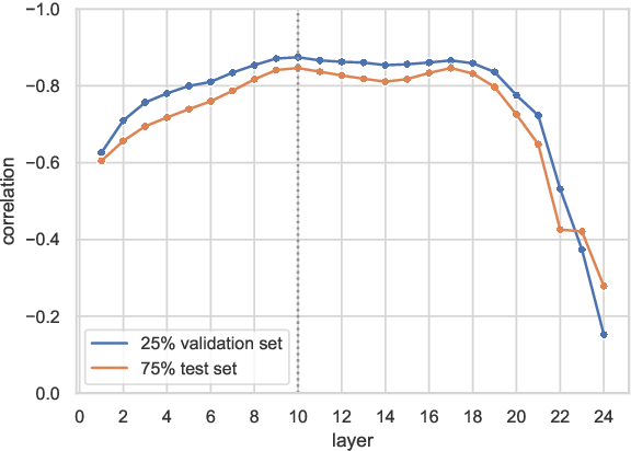 Figure 3 for Neural Representations for Modeling Variation in English Speech