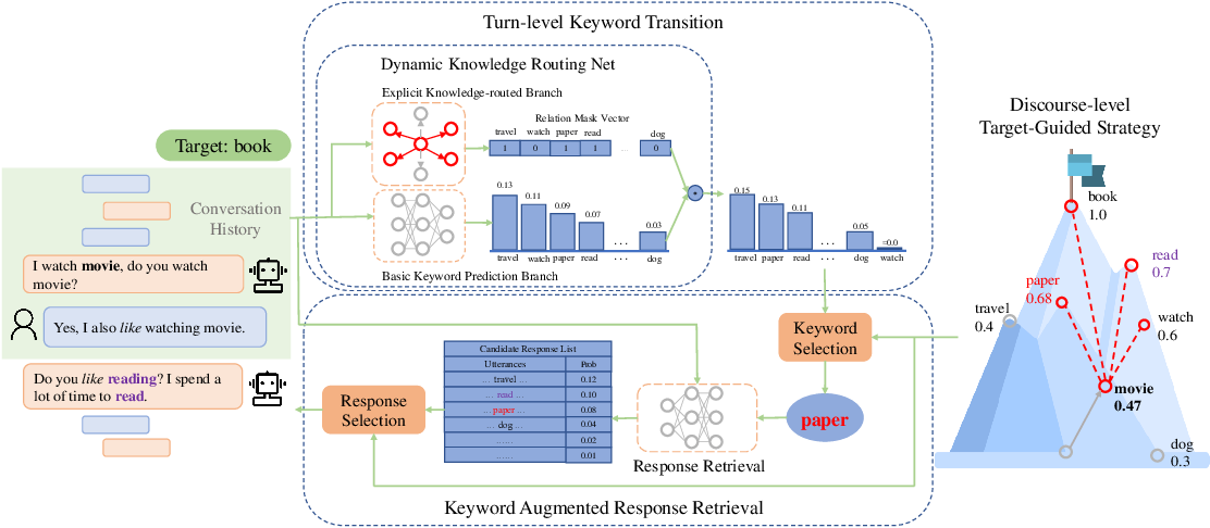 Figure 2 for Dynamic Knowledge Routing Network For Target-Guided Open-Domain Conversation