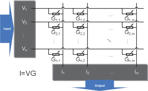 Figure 1 for FPSA: A Full System Stack Solution for Reconfigurable ReRAM-based NN Accelerator Architecture