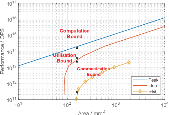 Figure 2 for FPSA: A Full System Stack Solution for Reconfigurable ReRAM-based NN Accelerator Architecture