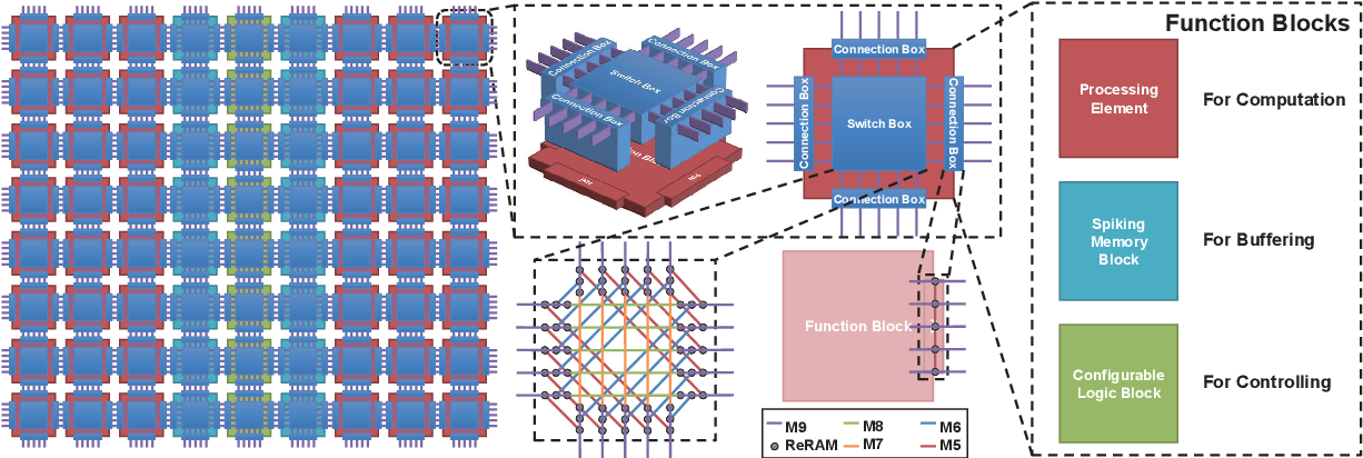 Figure 4 for FPSA: A Full System Stack Solution for Reconfigurable ReRAM-based NN Accelerator Architecture