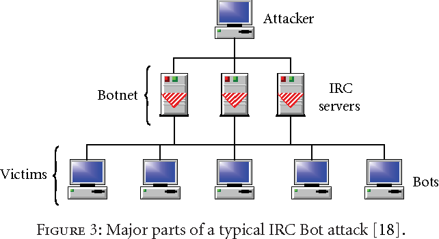 Figure 3 from Botnet: Classification, Attacks, Detection, Tracing