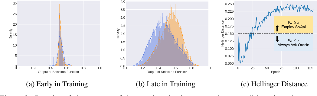 Figure 2 for SoQal: Selective Oracle Questioning in Active Learning