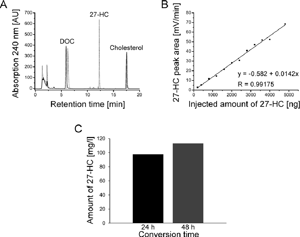 Figure 1 From Expression Of Human Cyp27a1 In B Megaterium For The