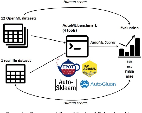 Figure 1 for Can AutoML outperform humans? An evaluation on popular OpenML datasets using AutoML Benchmark