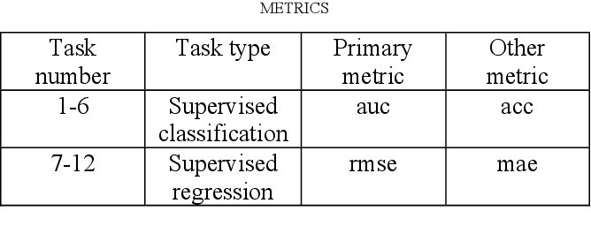 Figure 2 for Can AutoML outperform humans? An evaluation on popular OpenML datasets using AutoML Benchmark