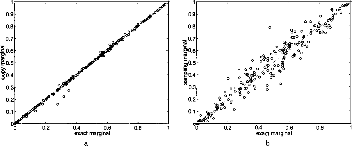 Figure 4 for Loopy Belief Propagation for Approximate Inference: An Empirical Study