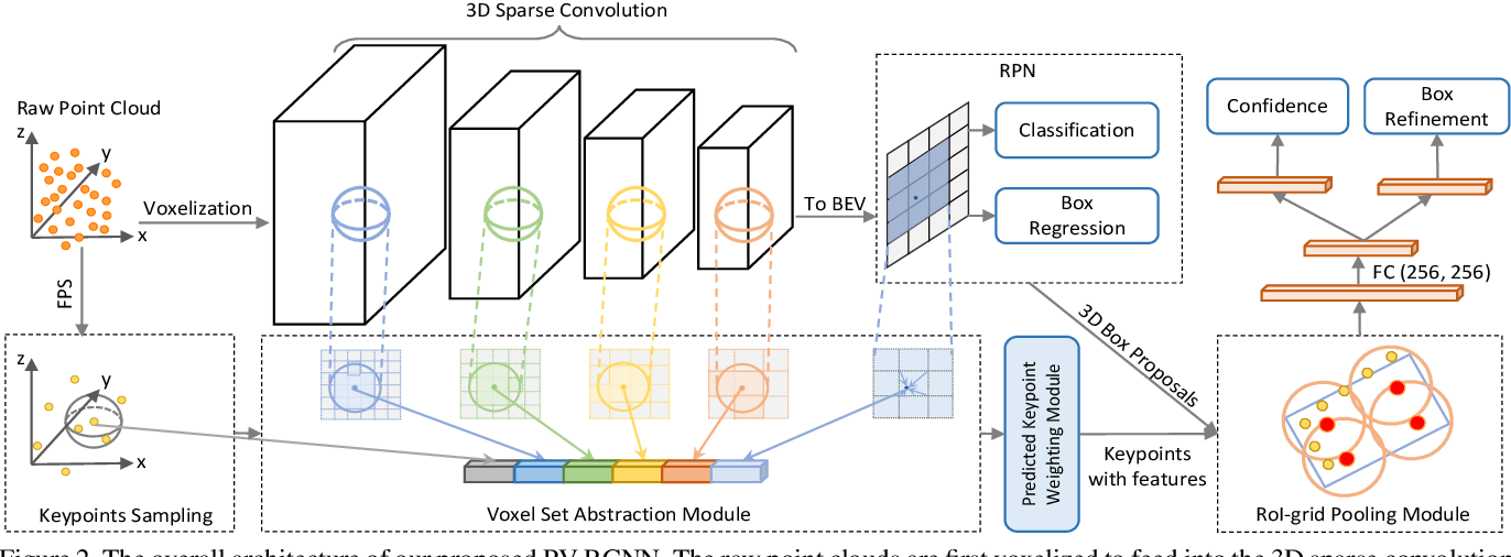 Figure 3 for PV-RCNN: Point-Voxel Feature Set Abstraction for 3D Object Detection