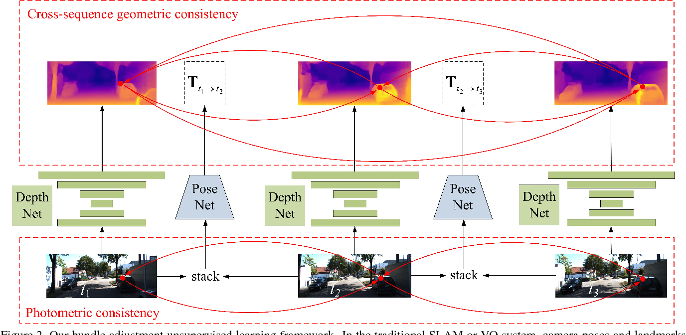 Figure 2 for Unsupervised Learning of Monocular Depth Estimation with Bundle Adjustment, Super-Resolution and Clip Loss