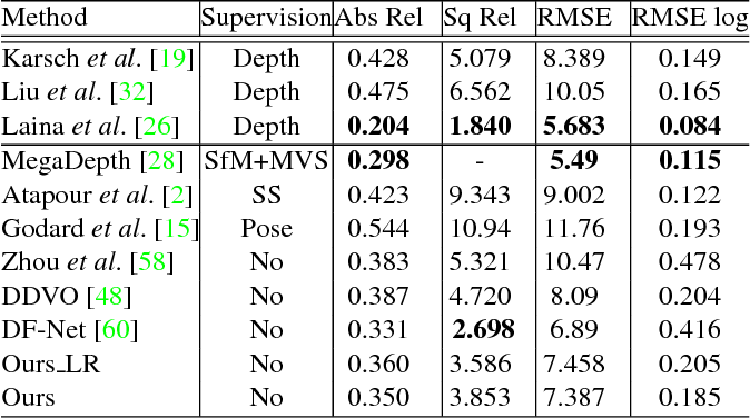 Figure 3 for Unsupervised Learning of Monocular Depth Estimation with Bundle Adjustment, Super-Resolution and Clip Loss