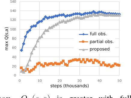 Figure 3 for Hidden Markov Model Estimation-Based Q-learning for Partially Observable Markov Decision Process