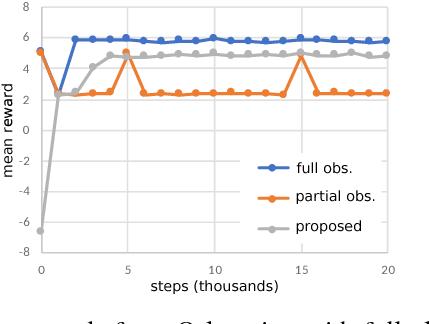 Figure 4 for Hidden Markov Model Estimation-Based Q-learning for Partially Observable Markov Decision Process