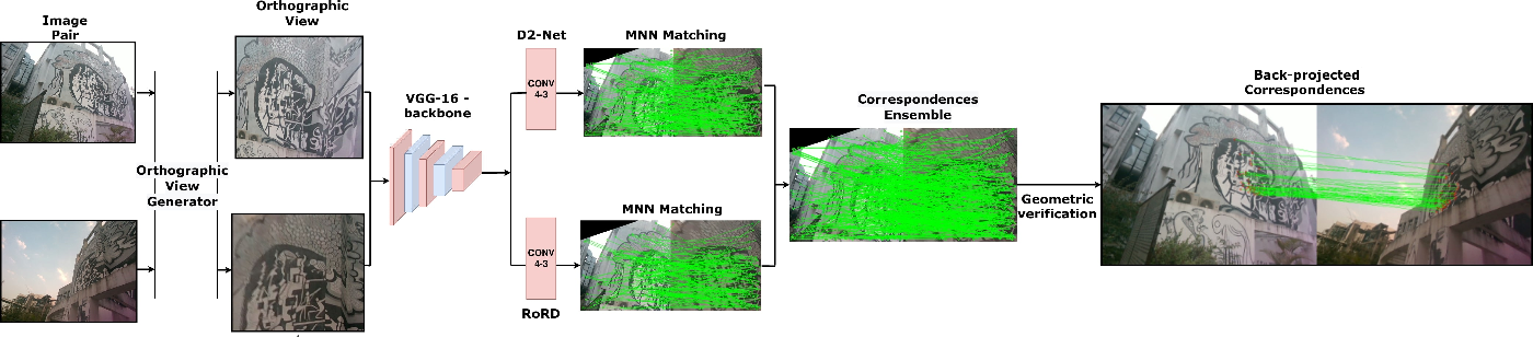 Figure 2 for RoRD: Rotation-Robust Descriptors and Orthographic Views for Local Feature Matching