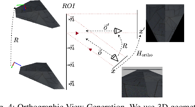 Figure 4 for RoRD: Rotation-Robust Descriptors and Orthographic Views for Local Feature Matching