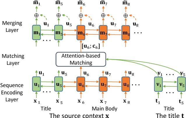 Figure 3 for Title-Guided Encoding for Keyphrase Generation