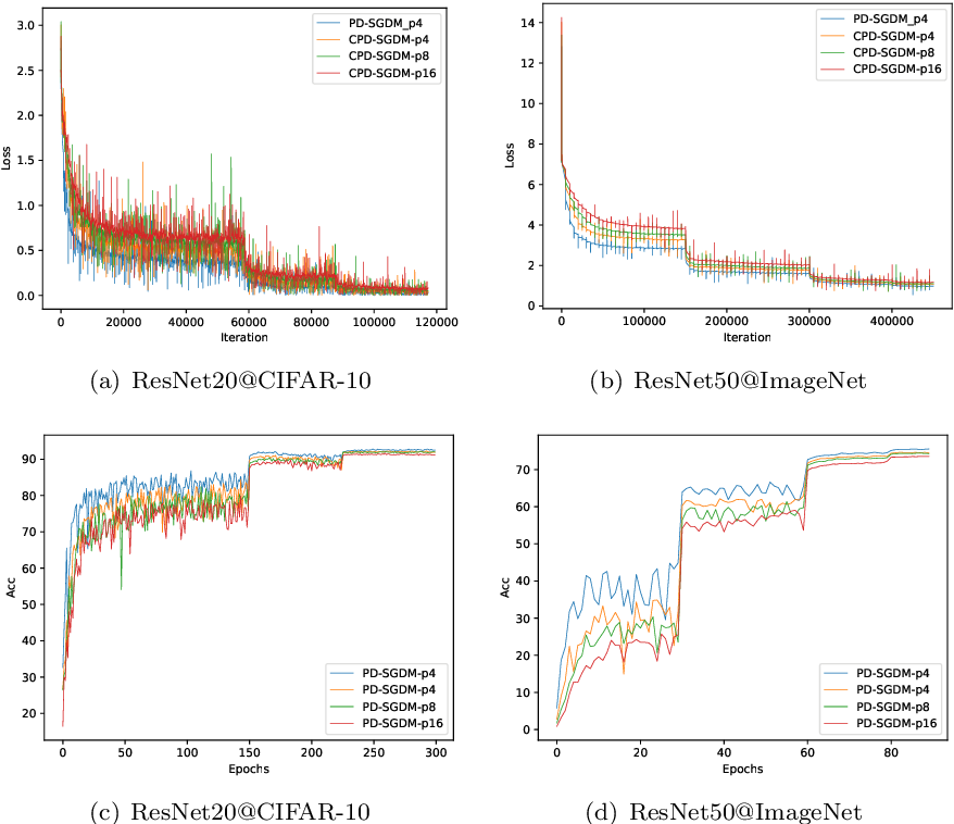 Figure 3 for Periodic Stochastic Gradient Descent with Momentum for Decentralized Training