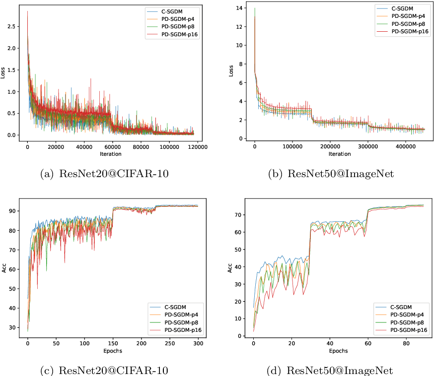 Figure 1 for Periodic Stochastic Gradient Descent with Momentum for Decentralized Training