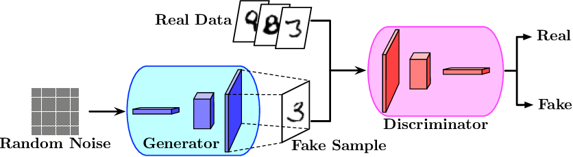 Figure 1 for Statistical Guarantees of Generative Adversarial Networks for Distribution Estimation