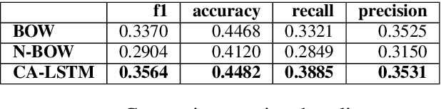 Figure 4 for NTUA-SLP at SemEval-2018 Task 2: Predicting Emojis using RNNs with Context-aware Attention