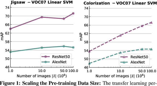 Figure 2 for Scaling and Benchmarking Self-Supervised Visual Representation Learning