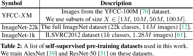 Figure 3 for Scaling and Benchmarking Self-Supervised Visual Representation Learning