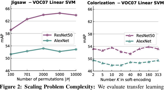 Figure 4 for Scaling and Benchmarking Self-Supervised Visual Representation Learning