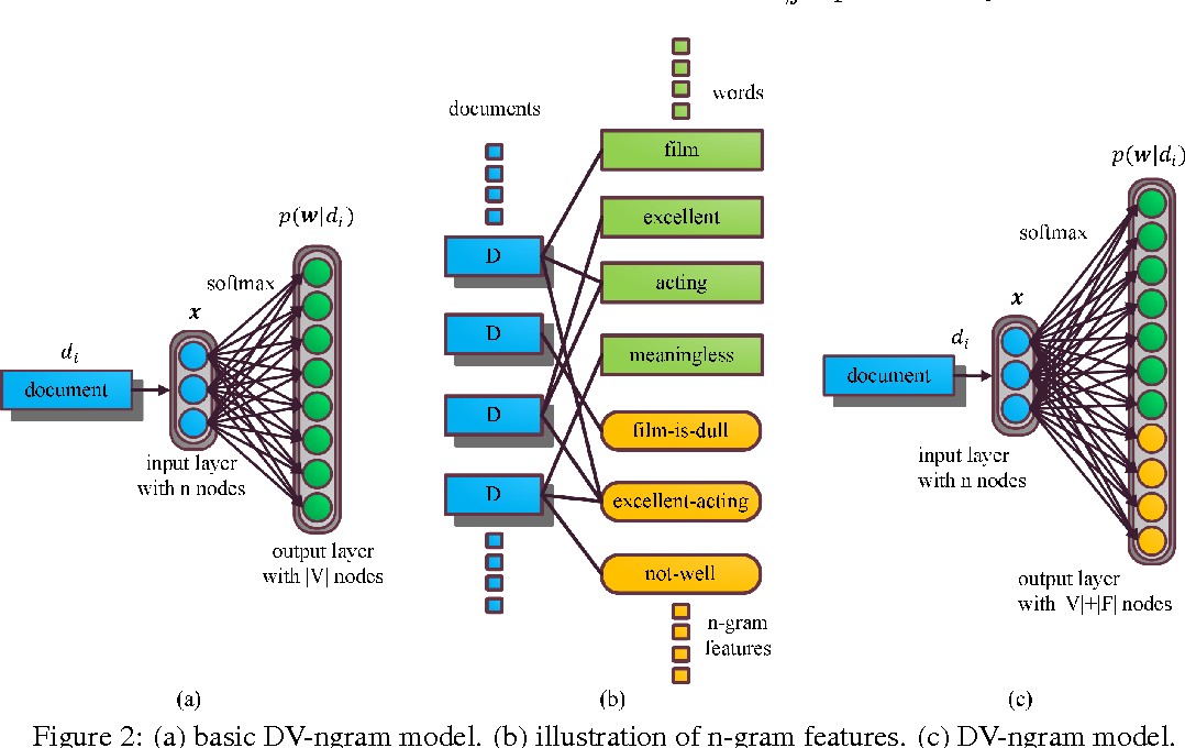 Figure 2 for Learning Document Embeddings by Predicting N-grams for Sentiment Classification of Long Movie Reviews
