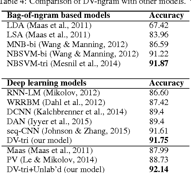Figure 4 for Learning Document Embeddings by Predicting N-grams for Sentiment Classification of Long Movie Reviews