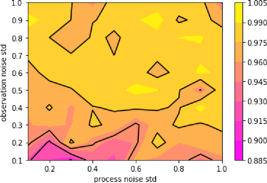 Figure 4 for Proper Learning of Linear Dynamical Systems as a Non-Commutative Polynomial Optimisation Problem