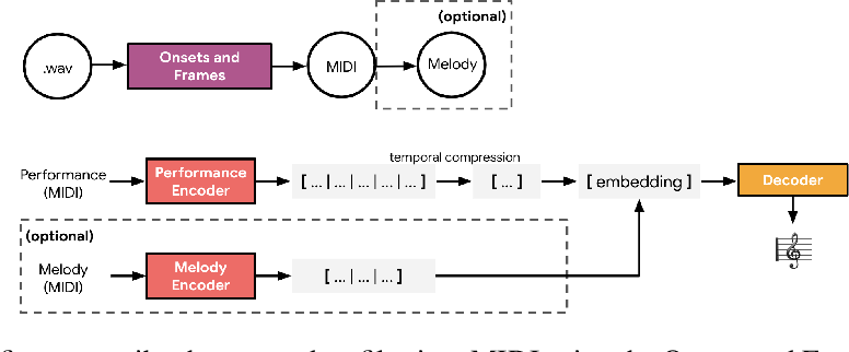 Figure 1 for Encoding Musical Style with Transformer Autoencoders