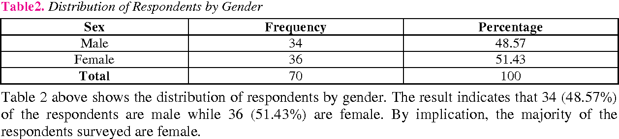 Table 2 above shows the distribution of respondents by gender. The result indicates that 34 (48.57%) of the respondents are male while 36 (51.43%) are female. By implication, the majority of the respondents surveyed are female.