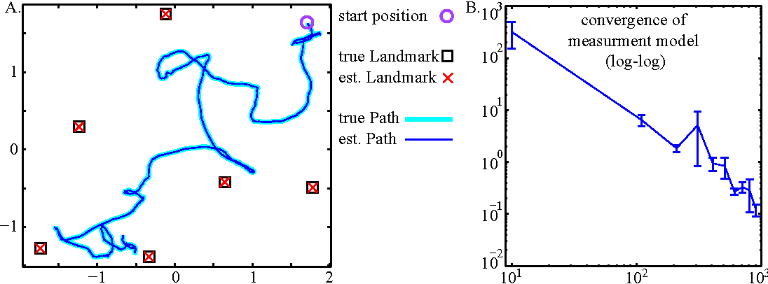 Figure 2 for A Spectral Learning Approach to Range-Only SLAM