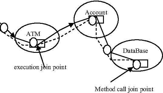 Representing Join Point In Uml Using Pointcuts
