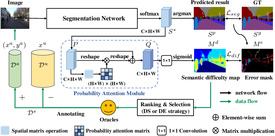 Figure 3 for DEAL: Difficulty-aware Active Learning for Semantic Segmentation