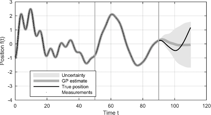 Figure 1 for Gaussian Process Latent Force Models for Learning and Stochastic Control of Physical Systems
