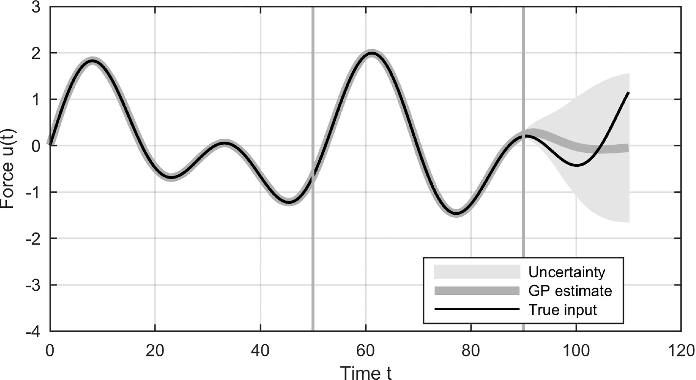 Figure 2 for Gaussian Process Latent Force Models for Learning and Stochastic Control of Physical Systems